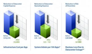 VMware TCO Chart