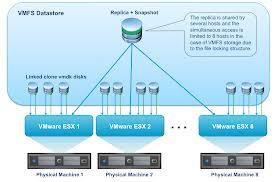 ESX Datacenter VMware