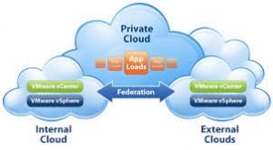 Private Cloud Diagram